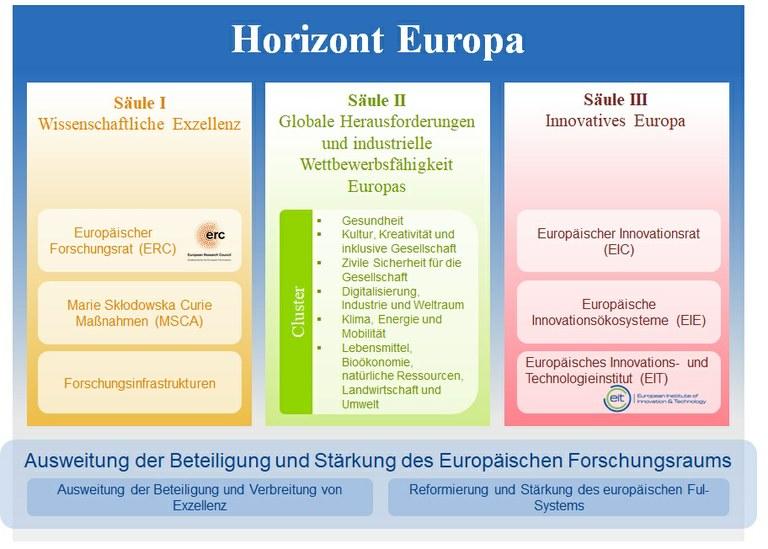 H EU Säulen